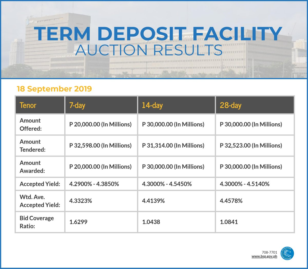 test Twitter Media - TDF Auction Results 18 Sep 2019  7-day: https://t.co/elTDRaOGoG 14-day: https://t.co/jEpqfzSzxo 28-day: https://t.co/Hsl06M4pex https://t.co/j4nanRXIs0