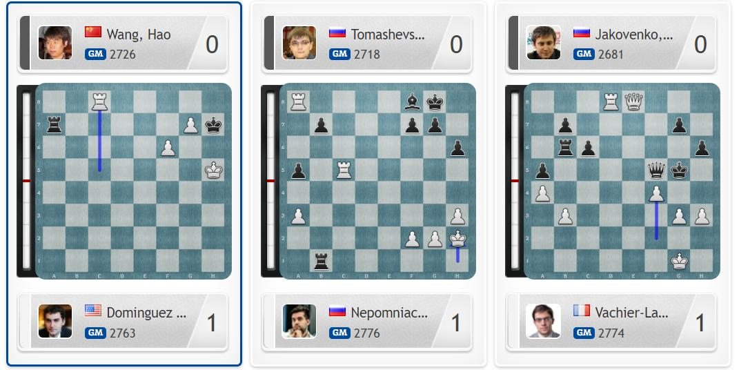 test Twitter Media - After an incredible squeeze by Dominguez, Wang Hao, Tomashevsky & Jakovenko must all win on demand now to force Armageddon! https://t.co/bphE2dP8xO #c24live #FIDEWorldCup https://t.co/tqH1D8Trb4