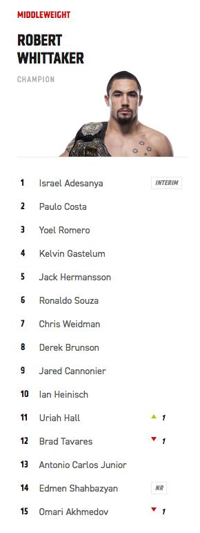Updated #UFC MW Rankings. Silva no longer in the top 15. https://t.co/h8WbOU3Jiv