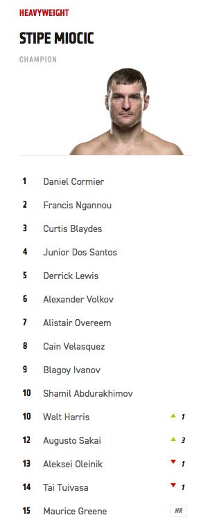 Updated #UFC HW Rankings https://t.co/DCOlzZ6HBZ