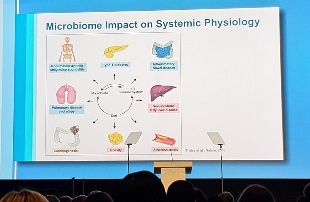 The impact of the human microbiome is far greater than the GI tract #ScientificPlenary #CAP19Orl @Pathologists #microbiology  Can changing our #microbiome change our susceptibility to these diseases?   #TimeToChangeOurDiet? https://t.co/ZpMMf7fzvY