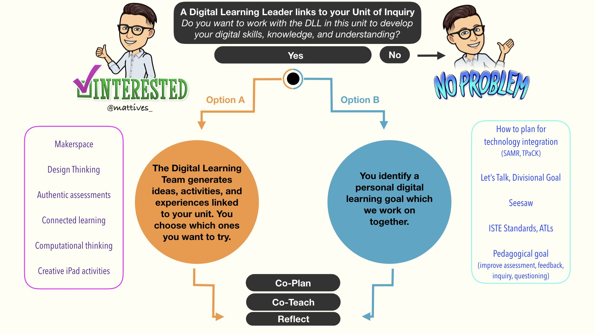 A graphic I created to help teachers understand how/if to kick off a coaching relationship with a digital learning coach, stemming from a #PYP Unit of Inquiry. Thoughts? Feedback? #ISedCoach #TechCoach  #ISTEglobalPLN #PYPchat https://t.co/s5VZhV4vvq