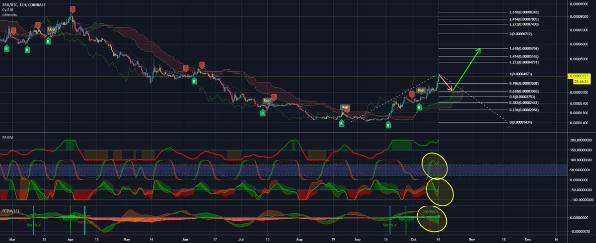 0x ZRX:BTC next move prediction for...