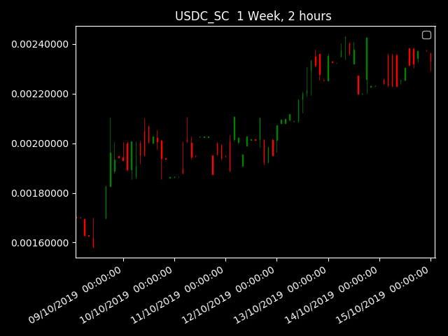 test Twitter Media - $SC #Siacoin price is down, movement of -10.42% since UTC 2019-10-14 18:00:03 $Bitbot $charts #cryptocharts https://t.co/gRXIrhnH3a