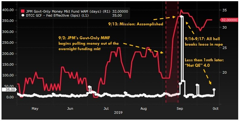 Obviously, total coincidence biggest #money #market fund in world yanked cash from o/n mkt start of Sep, doubling WAM in 10 days, right before all hell broke loose. 🤔  @NewYorkFed & @federalreserve called in, less than mth later Not QE 4  Heck of a trading strategy Jamie 🔥💵🔥 https://t.co/b2U0YKJwoD