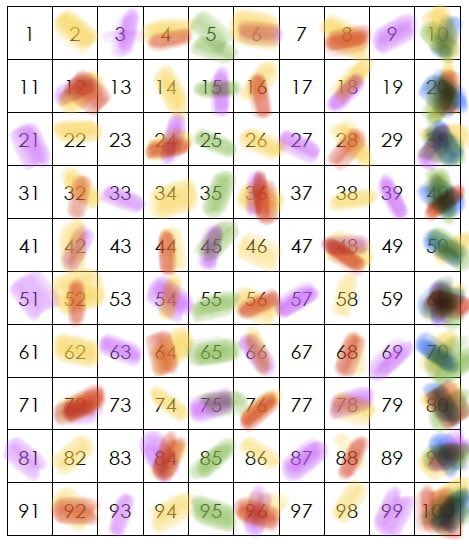 test Twitter Media - Still working on skip counting over here.  Use a 100s chart and markers to show the patterns that form from counting by 2s, 3s, 4s, 5s, and 10s. It's gets messy, as you can see, but it's far more powerful as you watch the patterns emerge and talk about them out loud. https://t.co/lyTyODgat6