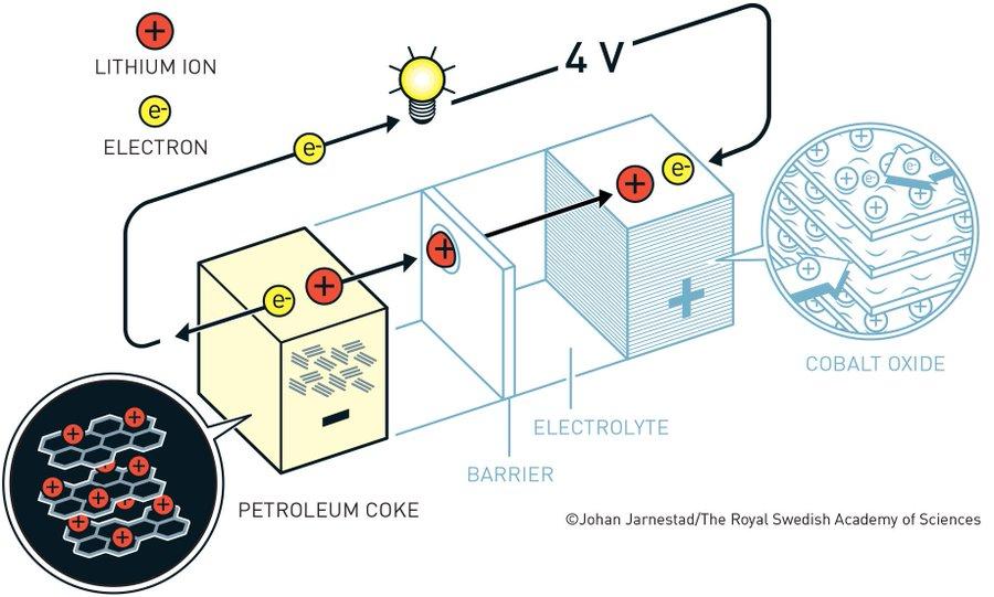 Akira Yoshino, uno de los galardonados con el Nobel de Quimica 2019, logró eliminar el litio puro de la batería. En su lugar usó iones de litio, que son más seguros. Esto hizo que la batería funcionara en la práctica #NobelPrize https://t.co/8g3EHRAmZr
