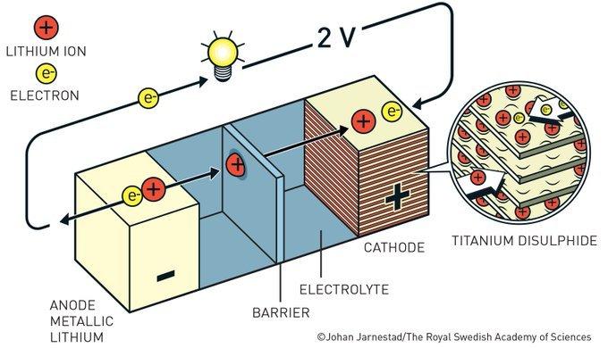 A principios de la década de 1970, Stanley Whittingham, otro de los galardonados con el Nobel de Química, utilizó el enorme impulso del litio para liberar su electrón exterior y desarrolló la primera batería de litio funcional #NobelPrize https://t.co/RSOp9n1DJI