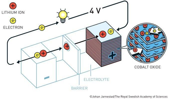 John Goodenough, el tercer laureado con el Nobel de Química, duplicó el potencial de la batería de litio, creando las condiciones adecuadas para una batería mucho más potente y útil #NobelPrize https://t.co/DNfVfJncwo