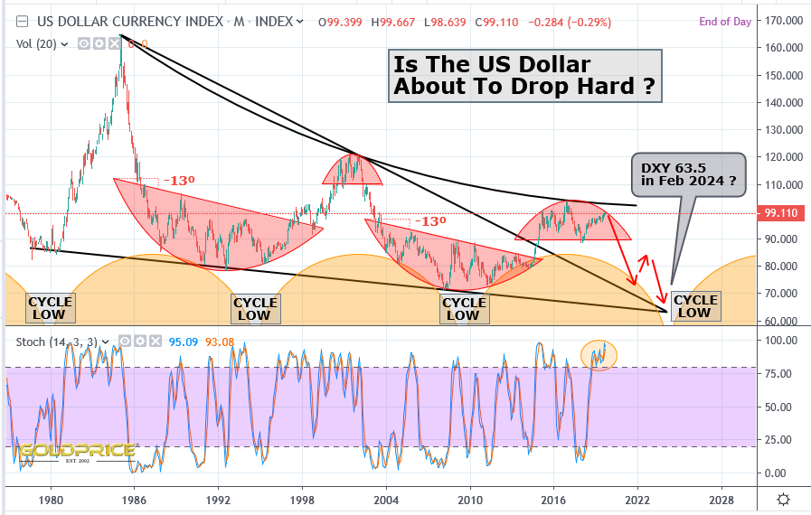 #Dollar - it looks like a big drop could be very close #gold #silver #preciousmetals #fintwit https://t.co/sXNvROIj8W
