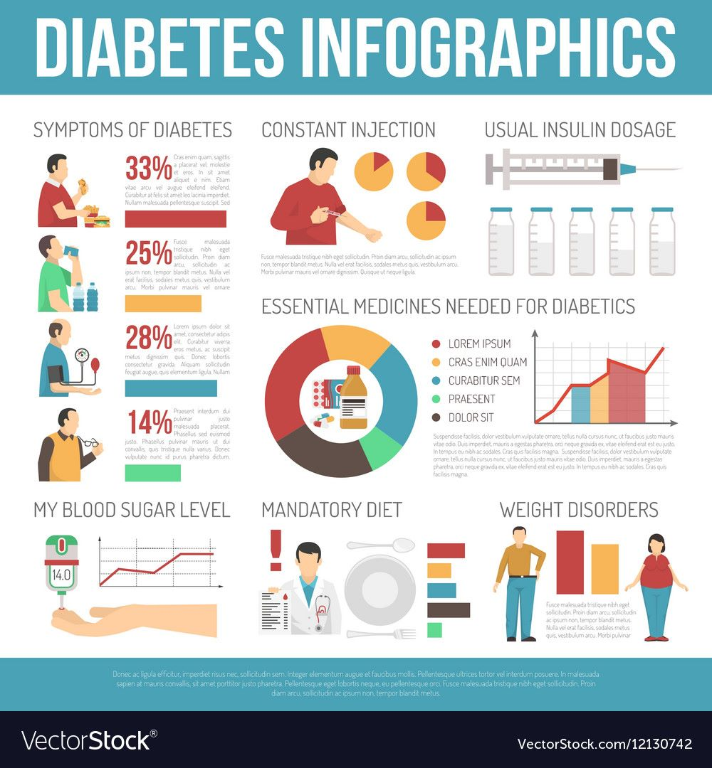 test Twitter Media - RT @healthmeans: Diabetes is serious, and more widespread than we'd like to see. Check out this infographic for details.  #diabetes #glycemicindex #insulin #type1 #type2 #bloodsugar #autoimmune #healthy #nourish #selfcare #functionalmedicine #holistic #w… https://t.co/ZeS62eCcv5