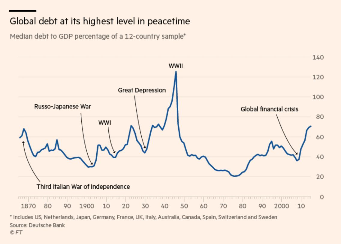 Global public debt surges to the highest level in peacetime,  The world's major economies' government debts are more than 70% of GDP on average. https://t.co/VB8ME95879