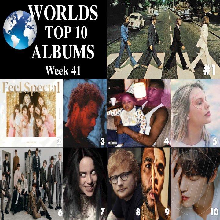 test Twitter Media - W🌎RLD TOP 10 ALBUMS wk41 1⃣AbbeyRoad #TheBeatles  2⃣FeelSpecial #TWICE  3⃣HollywoodsBleeding #PostMalone 4⃣Kirk #DaBaby 5⃣Lover #TaylorSwift 6⃣AnOde #SEVENTEEN 7⃣WhenWeAllFallAsleepWDWG? #BillieEilish 8⃣No.6 #EdSheeran 9⃣I'mHim #KevinGates 🔟LoveCovers #Jaejoong https://t.co/jjhnqGxiIz