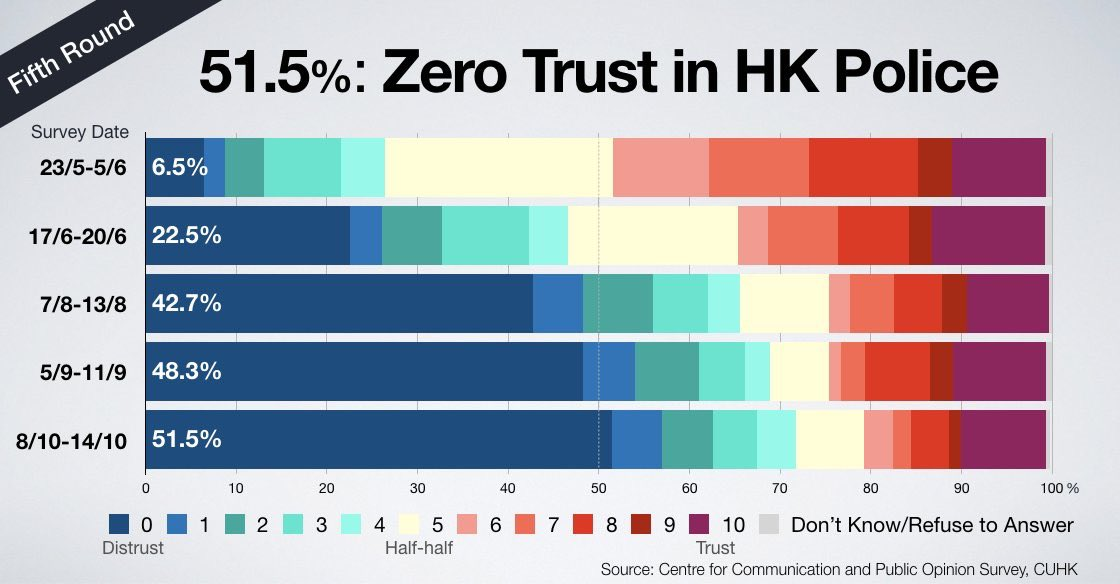 @Hiroshiman18 @hkpoliceforce That's the reason why we got this kind of survey result https://t.co/0qg29TqNcM