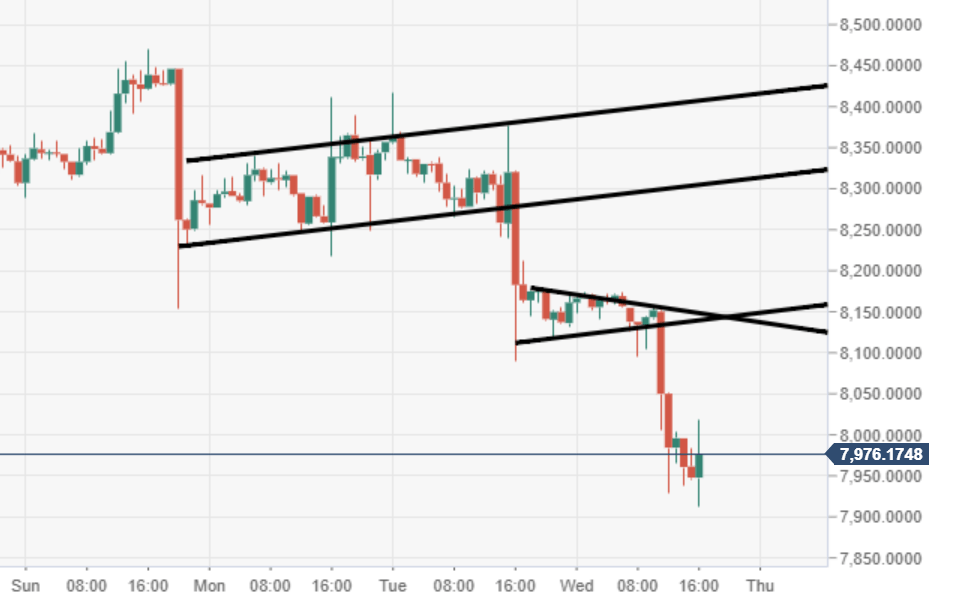Cryptocurrencies price prediction: Bitcoin,...