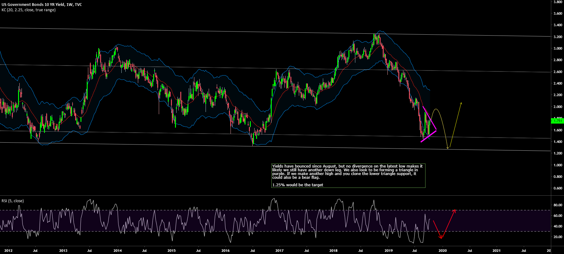 $GOLD Will see a deeper correction when 10 year yields bottom, but yields still look like they've got another leg down to 1.25%. The September low doesn't look like prior bottoms, and instead like a continuation triangle for another down leg. If so, Gold has another high still https://t.co/L16zEaqBwP
