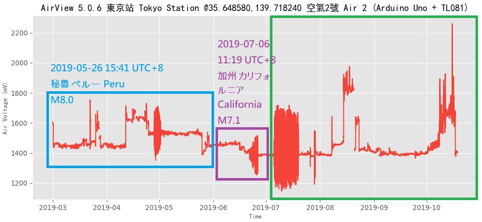 test ツイッターメディア - Dyson Lin 2019-10-20 09:17Tokyo, Japan Station Quake Forecast: (1)Green: Within 8 days, South California, South Japan, East Taiwan or Mexico, M7+~M8+ https://t.co/bLwusWEPqJ …   2019-10-20 09:17東京局の地震予測:緑:8日以内,南カリフォルニア,南日本,東台湾,メキシコ、M7+~M8+ https://t.co/hLoNxzPMeA