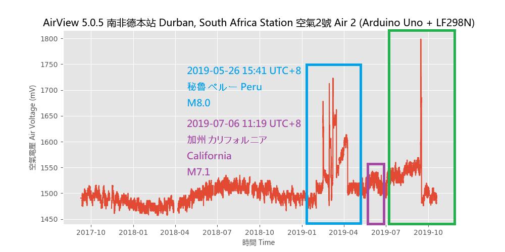 test ツイッターメディア - 2019-10-20 18:51 Durban, South Africa Station Quake Forecast:Green: Within 8 days, South California, South Japan, East Taiwan or MexicoM7+~M8+ https://t.co/SNzP2bhTUf …  2019-10-20 18:51南アフリカ/ダーバン局地震予報: 緑:8日以内に南カリフォルニア,南日本,東台湾,メキシコ,M7+~M8+ https://t.co/RdCRwRIali