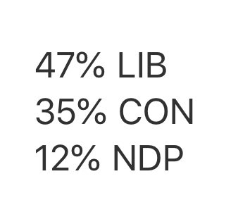 Stark statistic that tells you how far short the Conservatives fell in the most crucial battleground ridings in Ontario.  Popular vote in the 905: LIB 47% CON 35% NDP 12%  #elxn43 https://t.co/49OE6xDlGE