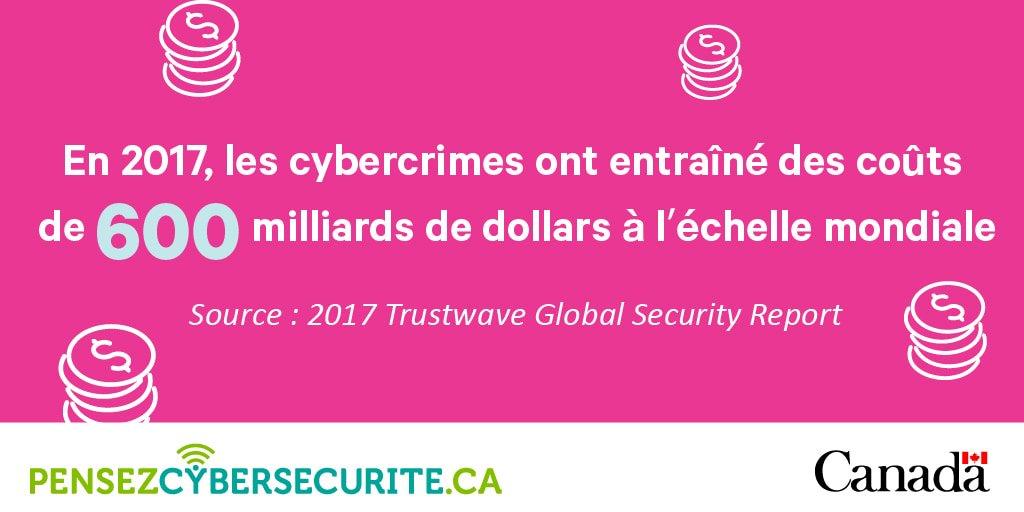 Se remettre d'une cyberattaque : 💲💲   Prévenir une cyberattaque : gratuit!   Doter l'entreprise de solides politiques de #Cybersécurité, former son personnel et promouvoir la sécurité des appareils, voilà autant de façons de se cyberprotéger à peu de frais. https://t.co/Q6LBtXLgoF