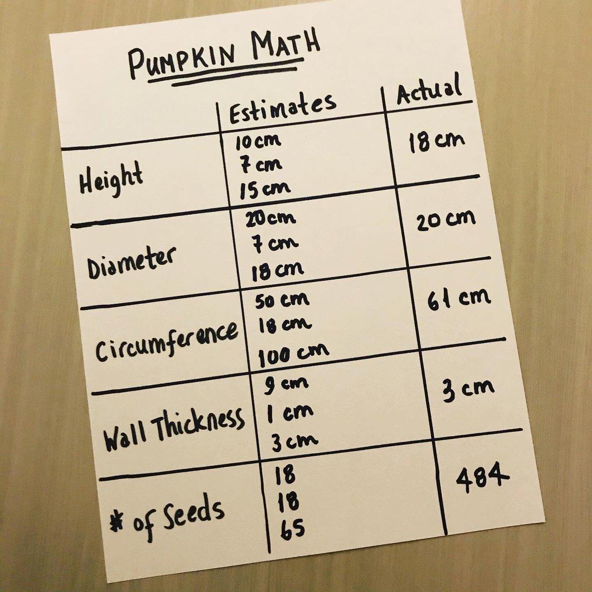 test Twitter Media - Pumpkin Math  ➡️ estimate height, diameter, circumference, wall thickness, no seeds ➡️ use measuring tape to measure each ➡️ count out seeds ➡️ design jack-o-lantern face using shapes ➡️ compare estimates with actual values #everyonecanlearnmath #mtbos #iteachmath https://t.co/xDOYFiqRc9