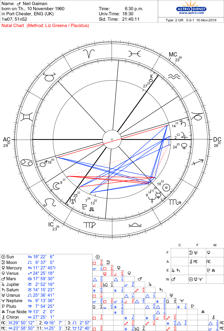 test Twitter Media - ⚠️chart has been sourced from astrodienst with a time stamp for 18:30 GMT⚠️ https://t.co/IMewjDD061