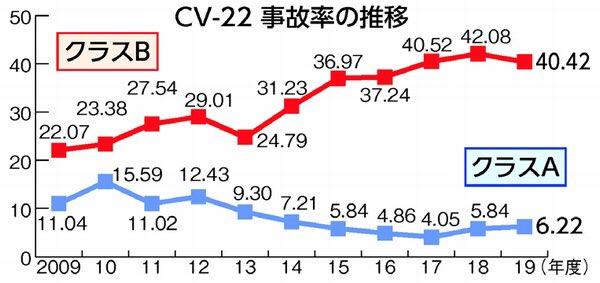 test ツイッターメディア - 昨年、米軍横田基地(東京都)に配備された特殊作戦機CV22オスプレイについて、最も重大な「クラスA」の事故率(10万飛行時間あたりの事故数)が2年連続で前年度を上回っている! 米空軍が公表した2019会計年度(18年10月~19年9月)最新統計   https://t.co/2jeB5xk6lB https://t.co/IR2GNRxJKI