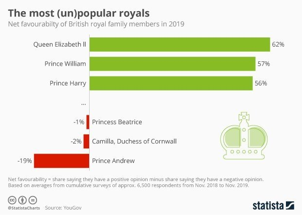 test Twitter Media - #PrinceAndrew: the least popular royal, is surely now even more unpopular after the 'car crash' #PrinceAndrewInterview https://t.co/YOVnm6PIlw (via @YouGov) @Fisher85M #DeepLearning #IoT #BigData copy: @Fisher85M via @StatistaCharts https://t.co/YFtXYBuyug