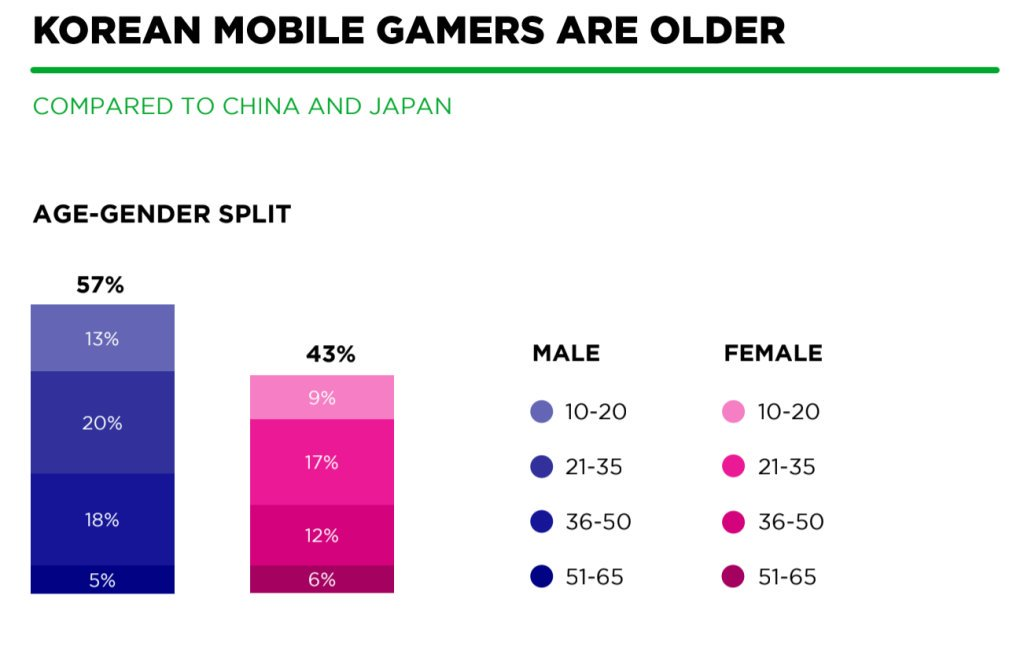 Gamers from #SouthKorea will like this fact: You are old. But still young enough for gaming!? ?   (Pic: @NewzooHQ) https://t.co/mHV4YOh1lS
