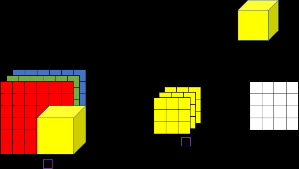 test Twitter Media - Secrets Of Applying Strides In Volume on Convolutional Neural Network.   Read more at https://t.co/LTJbvFkfAe  #NeuralNetwork #MachineLearning #AI #DataScience #OpenCV #ComputerVision #DeepLearning #Keras  @Miraut @__outlaw_ @emetowinner @MehreenSoomro https://t.co/m5sPihPJPh