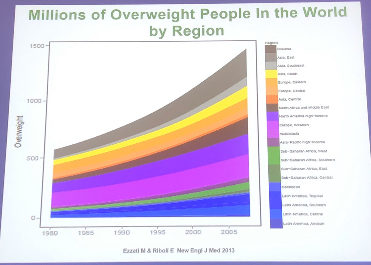 test Twitter Media - Global #obesity is critical concern—in absolute numbers, rate of change and cost of care. #MeridianoSanità @Ambrosetti_ #healthcare #DigitalHealth #diabetes #metabolicsyndrome https://t.co/RbmyVWdXcl