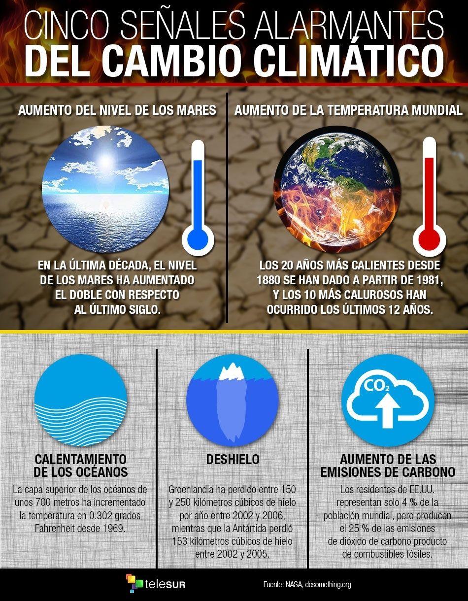 #SabíasQue El incremento de la temperatura global el nivel del mar, las concentraciones de CO2, el derretimiento de los hielos la acidificación de los océanos, los desastres naturales e incendios forestales son consecuencias del Cambio Climático #12Nov   @tutiempopereira https://t.co/czsavWOuES