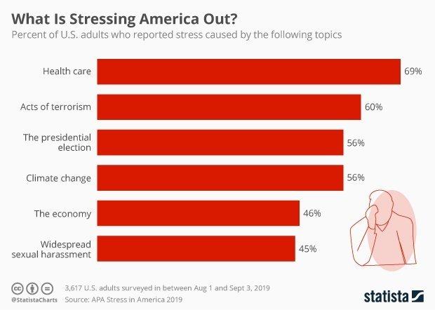 test Twitter Media - RT hudson_chatbots: Despite climate change, political turmoil and economic uncertainty bearing down on Americans, worry about health care still trumps all of the above. https://t.co/cPdzF5mkIu APA #stress #StressAwarenessWeek #ArtificialIntelligence #Io… https://t.co/pwCbSo1Xhv