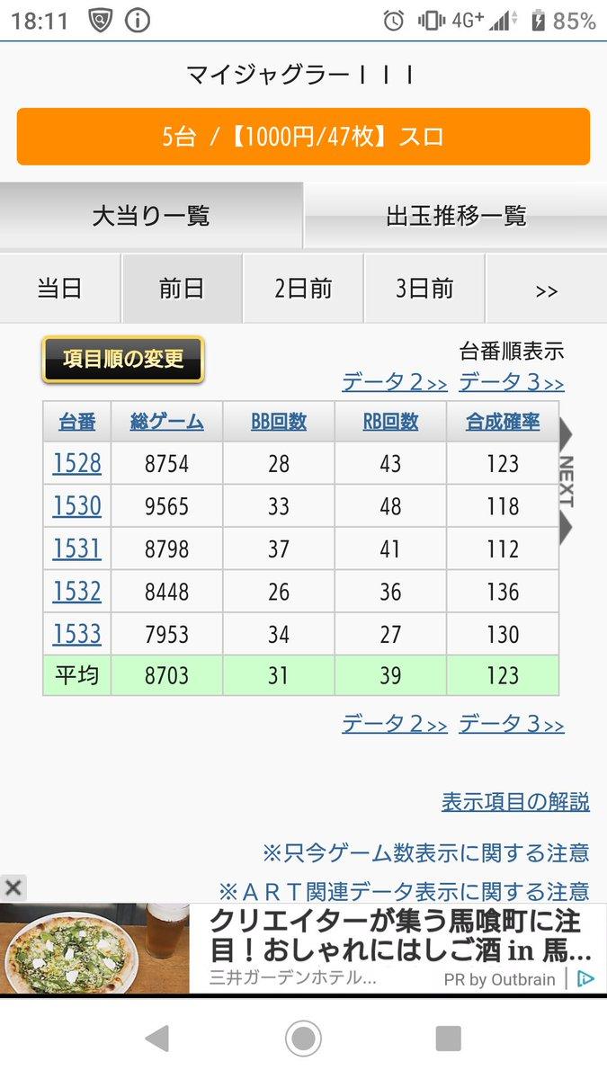 test ツイッターメディア - 因みに、昨日の全台系はレグ寄りでグラフは弱かったけどマイジャグⅢでほぼ鉄板(;´∀`) リゼロは全⑥にしては弱かったので④④⑥⑤⑥と予想(;´∀`) 他にも④⑤⑥があちこちに散らばってたから、やっぱしこの店の並ばせ屋取材日は強い(´・ω・`) ただ、絆は思ったよりも弱かったらしいです(;´∀`) https://t.co/5tDJkvJzV7