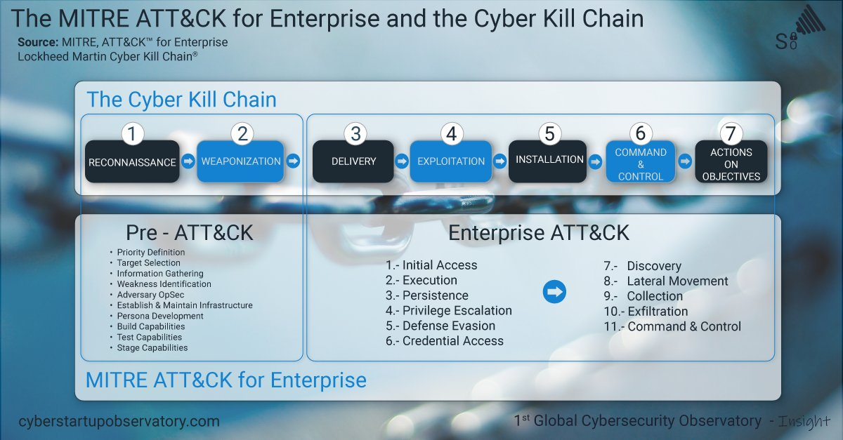 test Twitter Media - The MITRE Attack for Enterprise and the Cyber Kill Chain [Infographic]   https://t.co/P2d5TTiIgX  #InfoSec #MobileSecurity #SaaS #Tech #Ransomware #Websecurity #Vulnerability #CyberSecurity #hacking #ML #AI #IoT #Marketing #Startup #DeepLearning #robotics #fintech #Industry40 https://t.co/oCNCVbhaxE