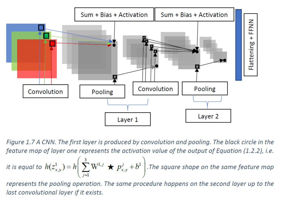 test Twitter Media - RT KirkDBorne: Introduction to #DeepLearning for the Mathematically inclined [PDF]: https://t.co/4jQPRPwrcY by agath_alex  ——————— #BigData #DataScience #AI #MachineLearning #NeuralNetworks #Mathematics #Algorithms https://t.co/EC0qnGRvtx https://t.co/nMh6L1hMdv
