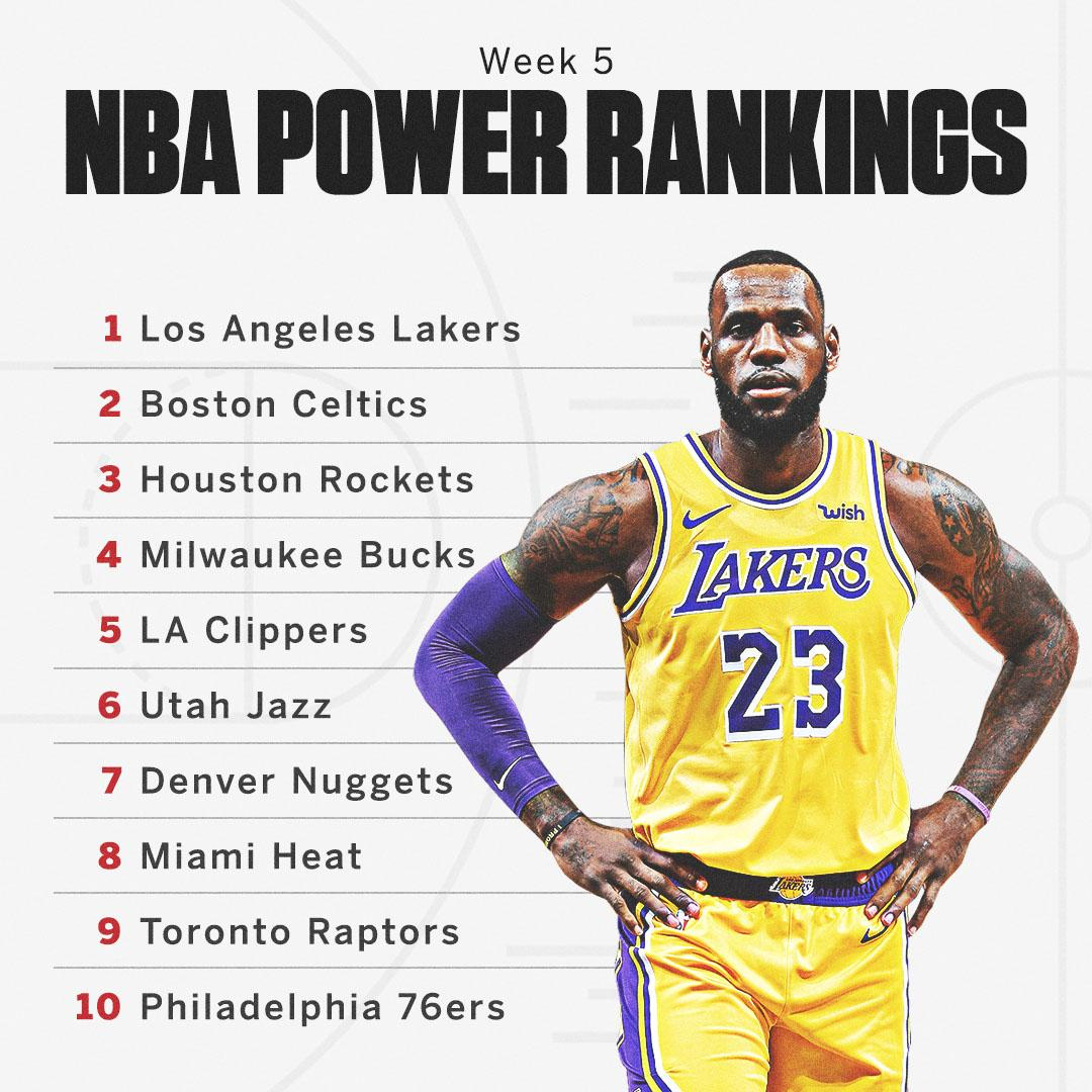 Two of the greatest rivals in the NBA are jockeying for the top spot.  Full rankings: