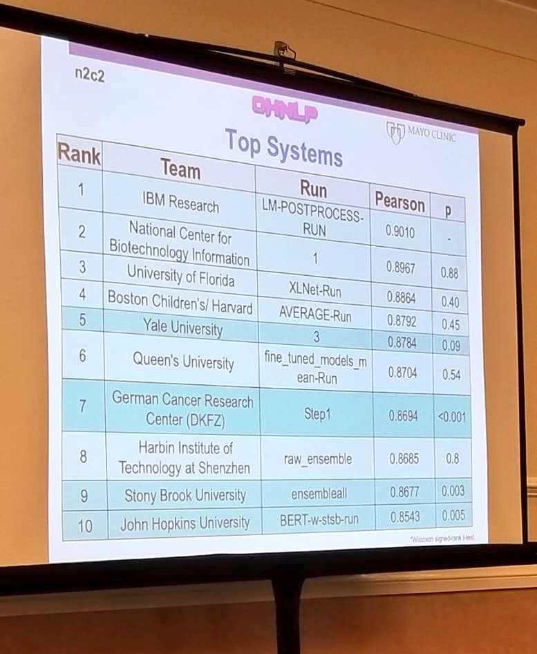 test Twitter Media - Had a great experience working on NLP problems in clinical domain. Represented @sbucompsc at National NLP Clinical Challenges 2019. Our team ranked 9th overall. #N2C2 #Mayoclinic #sbu #NLP #DeepLearning https://t.co/kjbYLpQ1SG