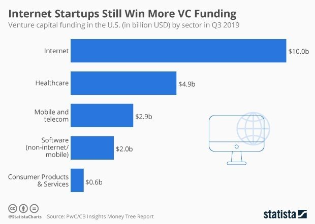 test Twitter Media - Internet focused #startups are still winning the most #VentureCapital dollars (via @CBinsights) @MikeQuindazzi #ArtificialIntelligence #IoT #IoE MT @worldtrendsinfo MT @StatistaCharts https://t.co/vxbAqw92gf