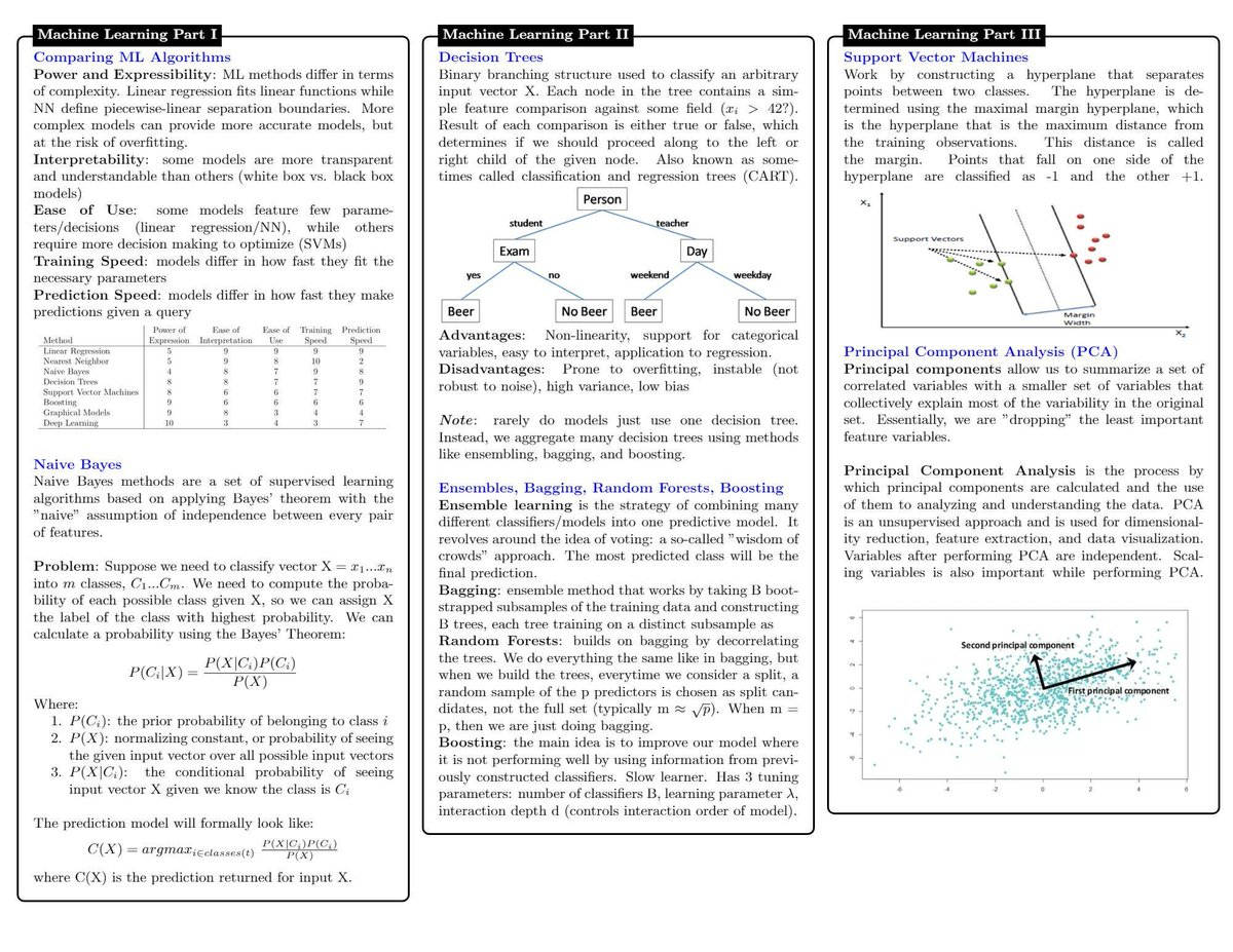 test Twitter Media - This 10-page (PDF) #DataScience Cheat Sheet covers concepts in Statistical Learning, #MachineLearning, #DeepLearning, Probability, #Statistics, #BigData frameworks, SQL, etc. 👉https://t.co/evE71lMLXf👈 v/@KirkDBorne  #AI #DataScientists #Algorithms #DataLiteracy #BeDataBrilliant https://t.co/cStSE5cNOf
