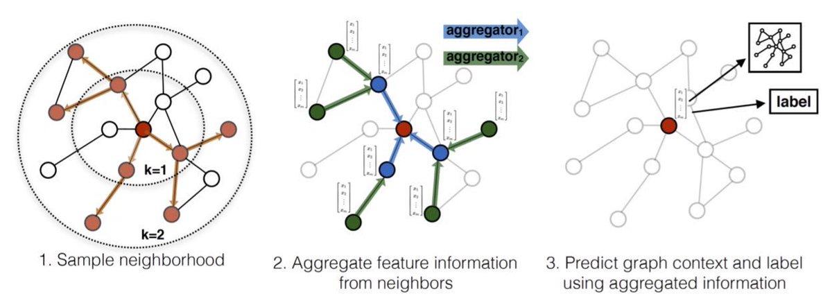 test Twitter Media - Graph Convolutional Networks for Geometric #DeepLearning. #BigData #Analytics #DataScience #MachineLearning #AI #IoT #IIoT #Python #RStats #TensorFlow #JavaScript #GoLang #Serverless #CloudComputing #DataScientist #Linux  https://t.co/yJkD9FEp16 https://t.co/gVhF2XtFBP