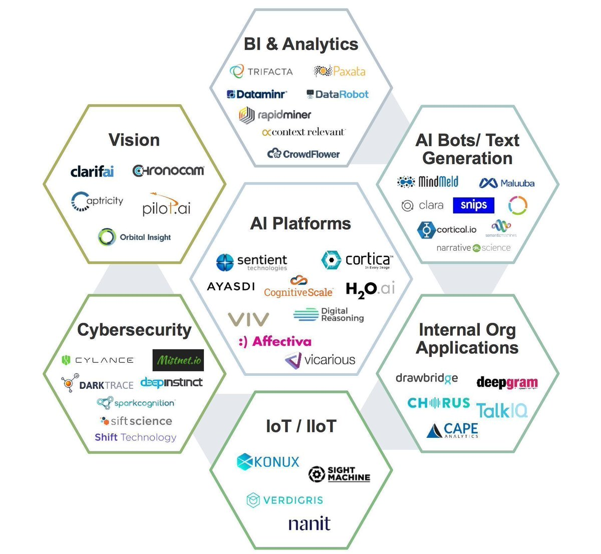 test Twitter Media - The #ArtificialIntelligence Ecosystem {#Infographic}  #AI #CyberSecurity #BigData via @Fisher85M #IoT #Analytics #IIoT #innovation #MachineLearning #BI https://t.co/1IhmRvyJnq