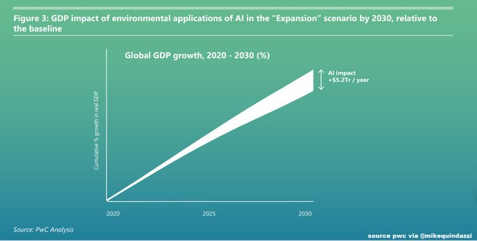 "test Twitter Media - ht @MikeQuindazzi copy @Antgrasso @Fisher85m  ""#AI for the environment"" aims to boost global GDP up to 4.4% >>> HT @CHerweijer @PwC @Microsoft via @MikeQuindazzi >>> #MachineLearning #DeepLearning #Robotics #AutonomousVehicles Report https://t.co/cWEPLJEvNr .. https://t.co/T7DZib9jdO"
