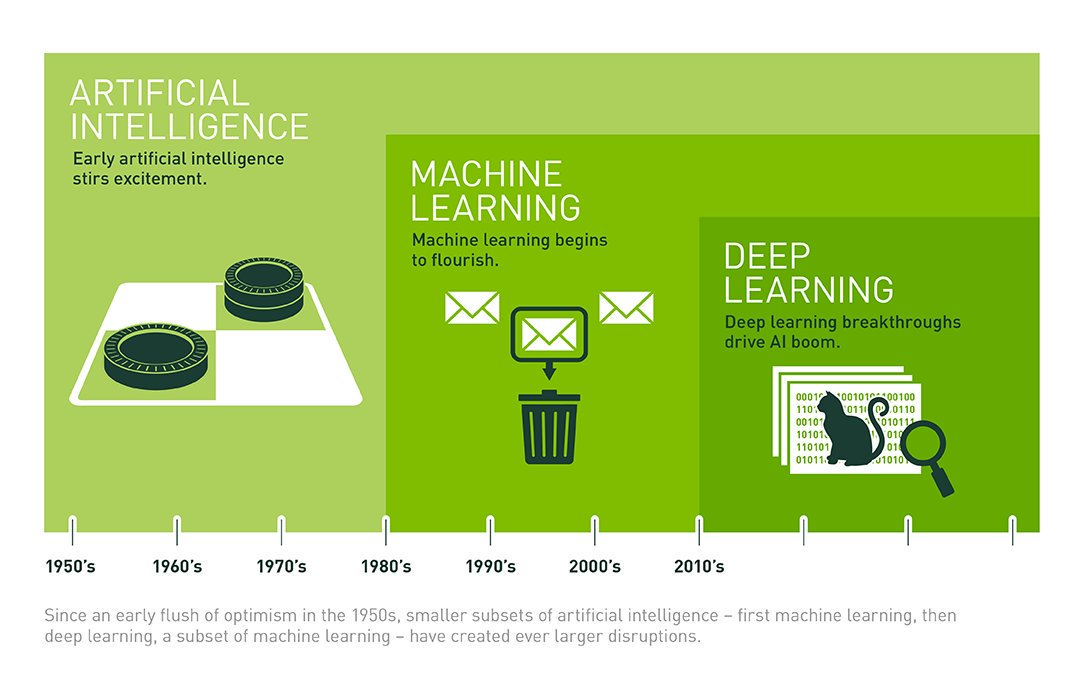 test Twitter Media - What's the Difference Between #ArtificialIntelligence, #MachineLearning, and #DeepLearning?  by @mvc |  Read more here: https://t.co/cBTvcnGnU2   #ML #AI #Algorithms #NeuralNetworks #Driverless #AutonomousVehicles #SmartCity    cc: @sebastianthrun https://t.co/l1F04ngE8Y https://t.co/706l8lGRCF