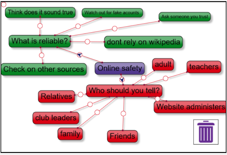 test Twitter Media - Year 5 have been thinking about online safety. We watched videos from @childnet on being internet SMART. While watching, the children worked on a collaborative 2connect map using @purpleMash and produced some thoughtful ideas. #stayinternetsafe #beSMART https://t.co/Hv2WVqYNYU