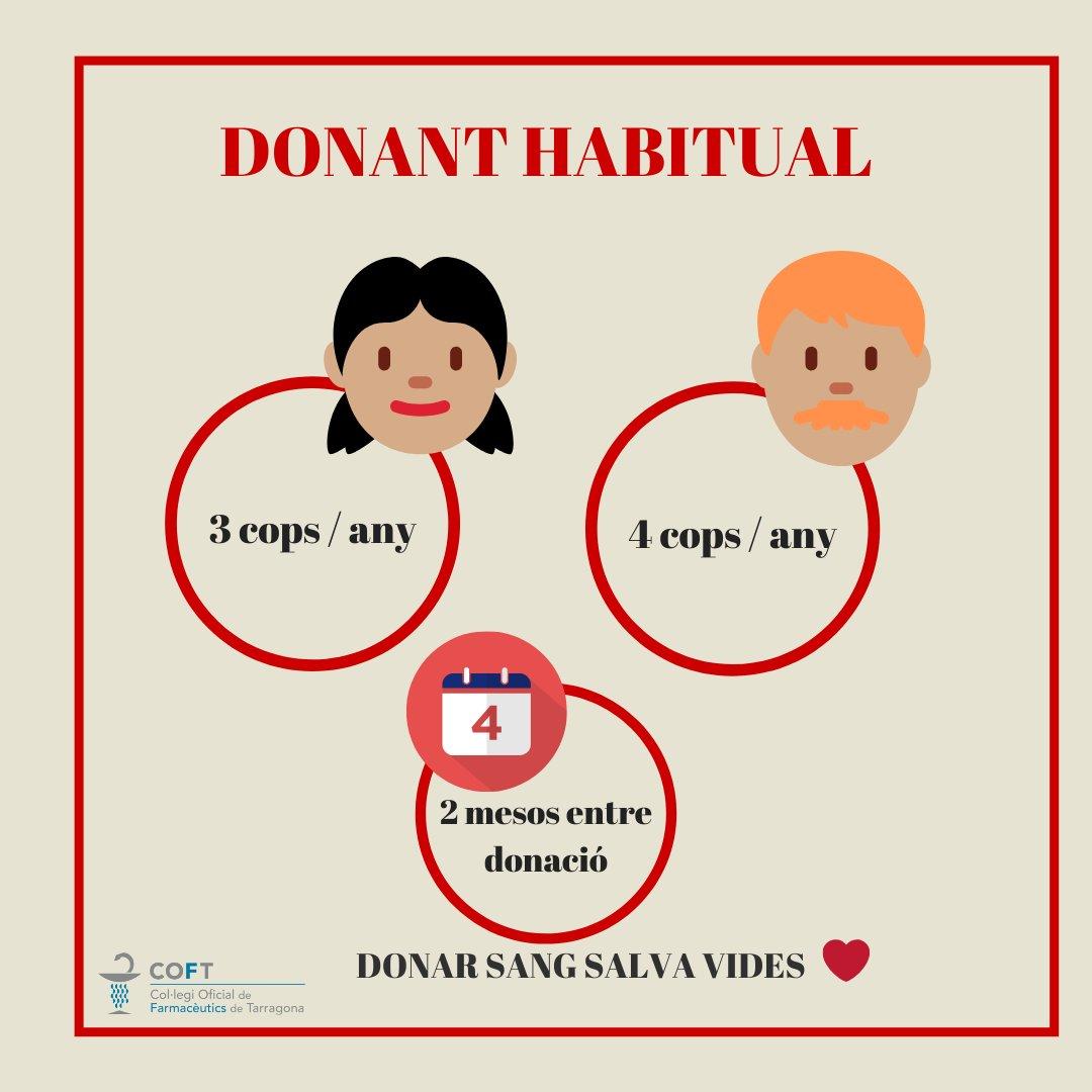 test Twitter Media - 📣 Si ets donant habitual pots #donarsang 3 cops l'any (dones) i 4 cops (homes) amb 2 mesos d'espera entre donacions.  Vine a @donarsang el dijous 12/12 al hall del @COFTarragona i @ICATTarragona En acabar la donació tindràs un esmorzar especial d'@origentgn https://t.co/k1Un95uX0Y