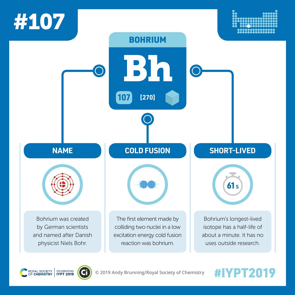 Today's featured element in partnership with @compoundchem is bohrium. #IYPT2019  Bohrium was created by German scientists and named after Danish physicist Niels Bohr. #periodictable  Download and print out our bohrium infographic 👉