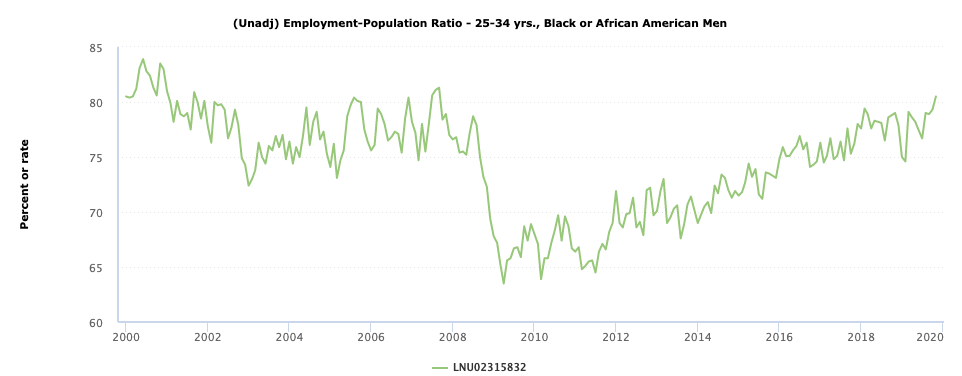 Young black/African American men, in particular, seem to be making big employment gains.