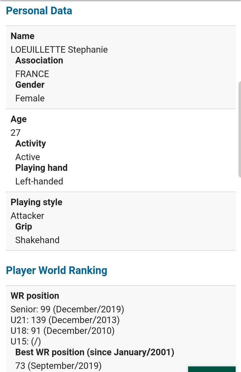 test ツイッターメディア - 12/6(金) 32:00~の石川佳純選手の女子シングルス2回戦の対戦相手は  LOEUILLETTE Stephanie(フランス)  に決定しました。  27歳 左シェーク攻撃型  の選手です。  佳純ちゃん2回戦もファイト✊✊‼️‼️🔥🔥 https://t.co/QLSiMYtUOI