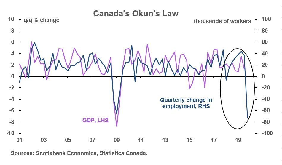 Canada shed 71 thousand jobs in November, taking the unemployment rate up to 5.9%.  These disappointing numbers reinforce the argument for a rate cut by the Bank of Canada in Q1.  #cdnecon   Read the full report here: